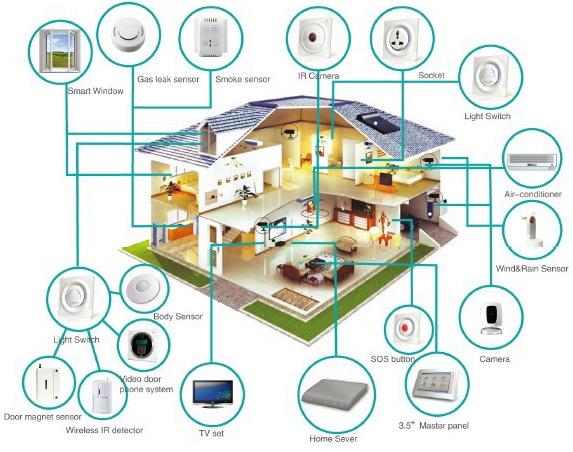 درباره طراحی خانه های هوشمند به سبک پاناسونیک